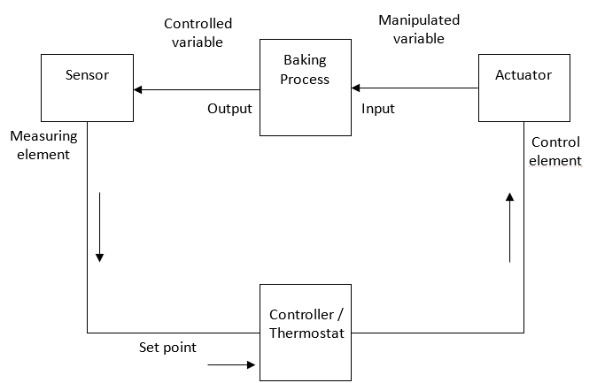 Oven       Temperature      Baking Processes   BAKERpedia