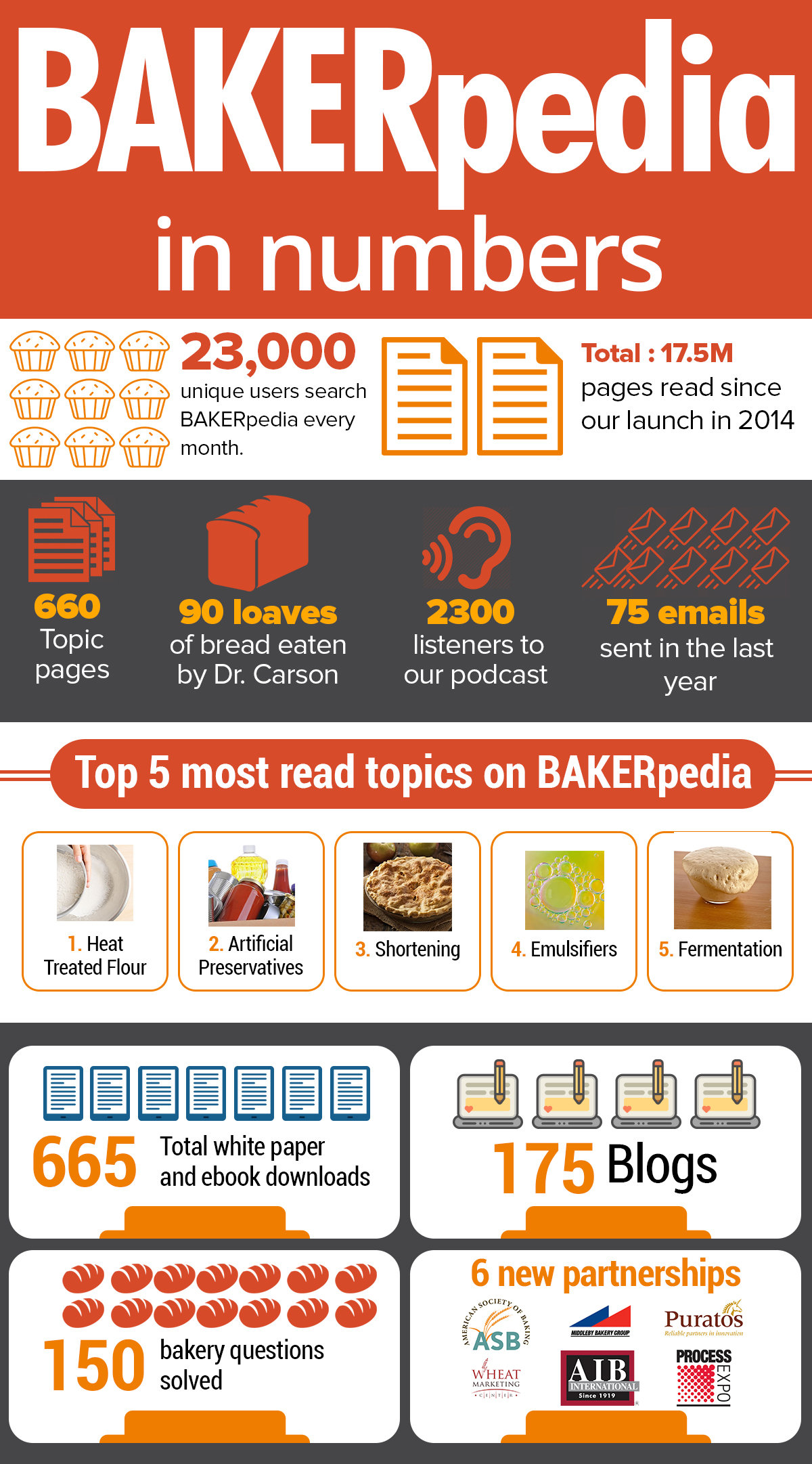 BAKERpedia by the numbers