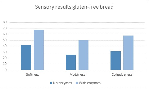 gluten-free bread enzymes