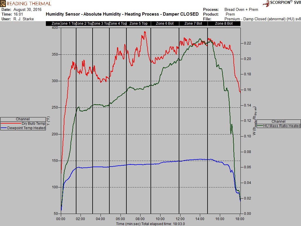 Oven Humidity - Damper CLOSED graph.