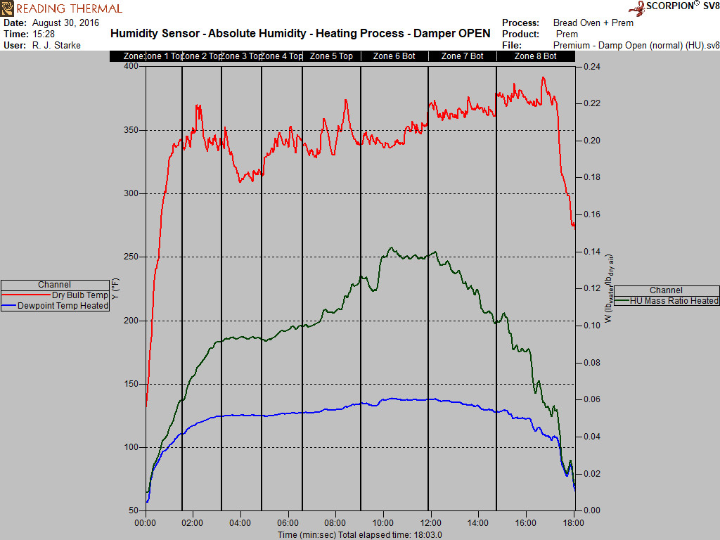 Oven Humidity - Damper OPEN graph.