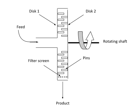 schematic representation of a pin mill.