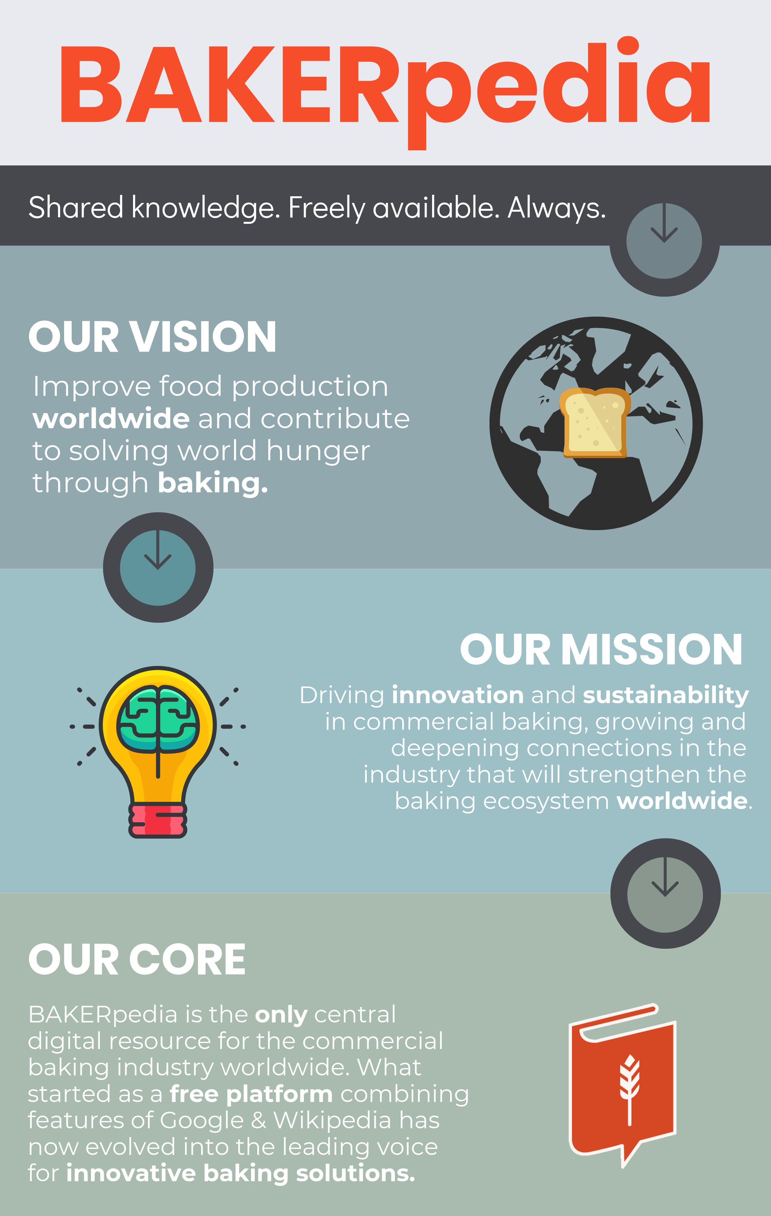 BAKERpedia Shared knowledge. Freely available. Always. Here for the commercial baking industry.
