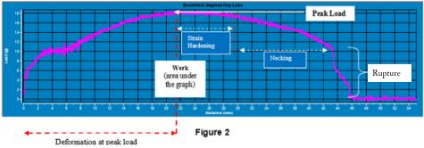 Deformation Graph