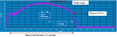 Mean Load graph