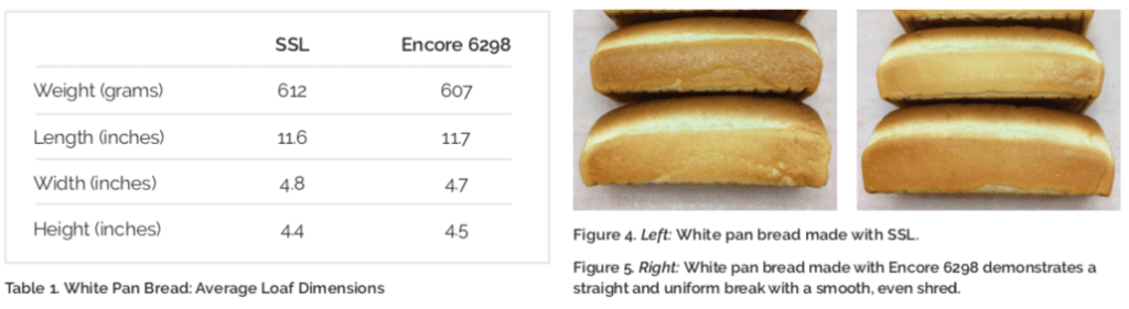 Bread made with SSL (left) and with Encore Plus 6298 (right).