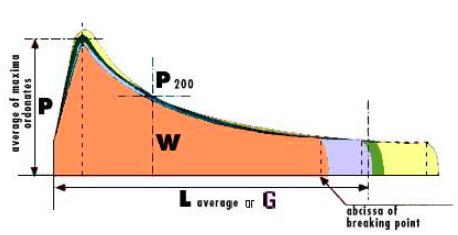 A typical alveograph curve.