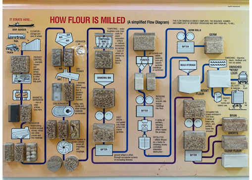 How flour is milled.