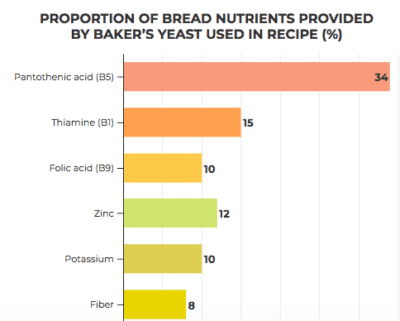 Proportion of bread nutrients provided by bakers yeast used in a recipe (%).