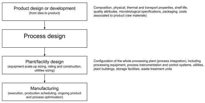 The following diagram is an illustration of typical process design