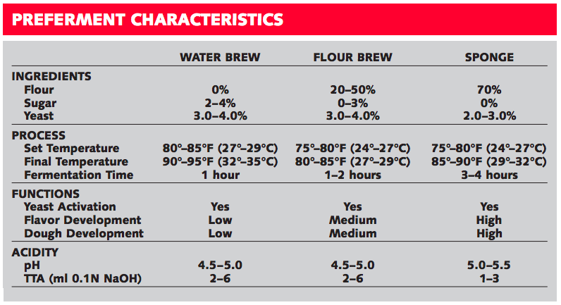 Preferments characteristics for water brew, flour brew and sponge.