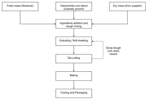 Block diagram of corn tortillas production (die-cut process).
