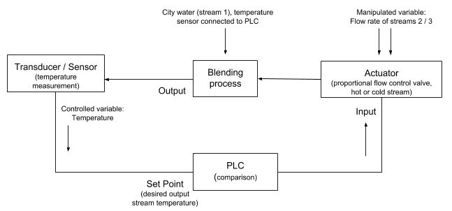Block diagram of feedback controlled closed loop system in a water blending system.