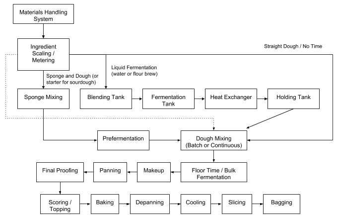 A block diagram that shows the production steps in bread processing using different dough systems.