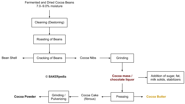 A processing diagram of how chocolate is produced from cocoa.
