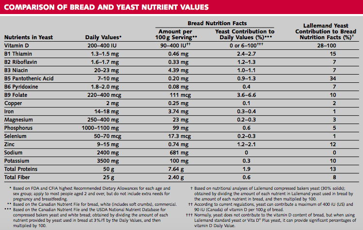 Table of comparison of bread and yeast nutrient values.