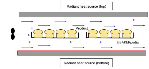 Diagram of convection ovens