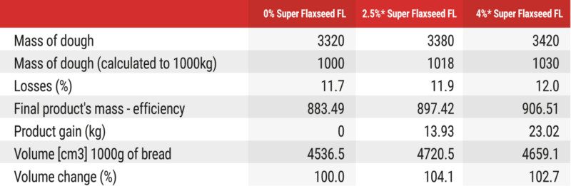 Formula for de-fated flaxseed in bread.