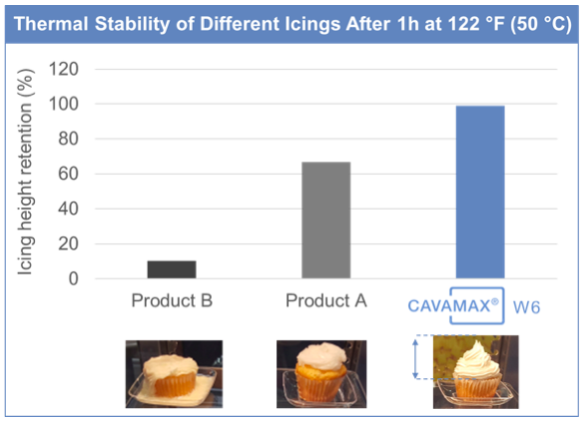 Thermal stability of different icings.