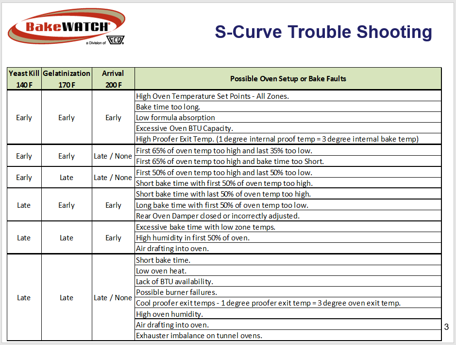S-Curve trouble shooting for adjusting baking times in new ovens.