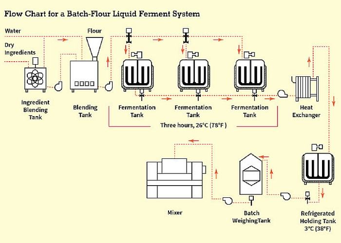 A flow chart for the flour brew process.
