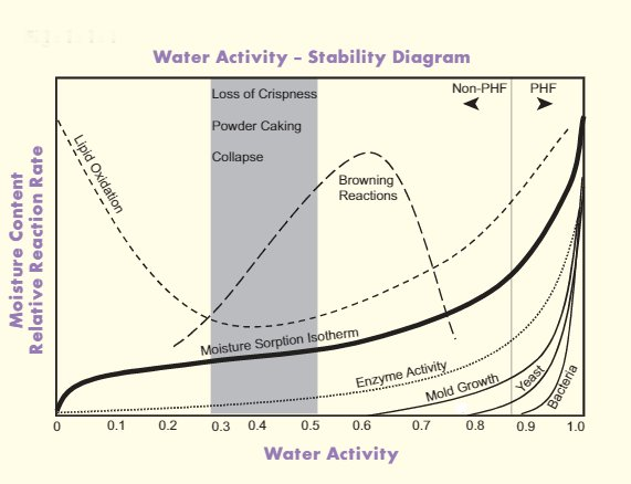 A diagram of water activity vs. food stability.